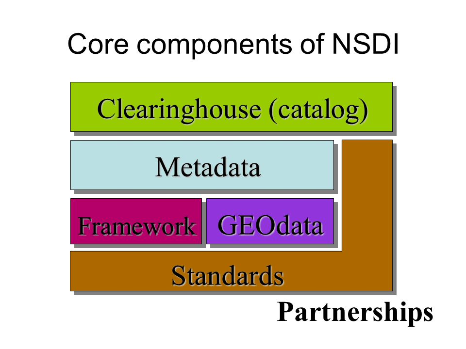 Partnerships Metadata GEOdata Clearinghouse (catalog) Framework Standards Core components of NSDI