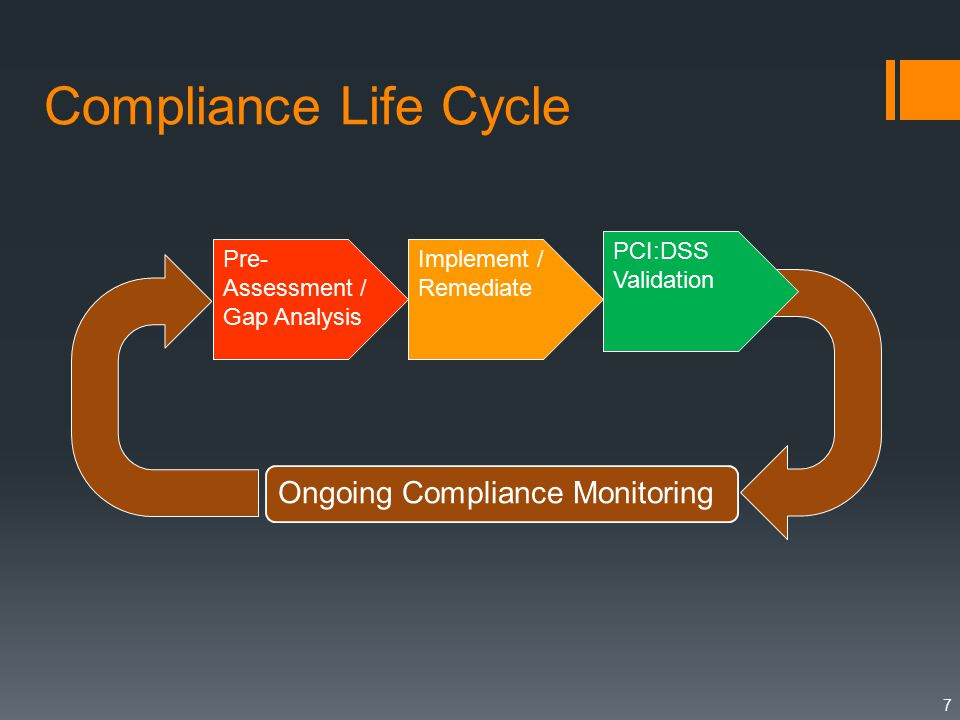 Compliance Life Cycle 7 Pre- Assessment / Gap Analysis Implement / Remediate PCI:DSS Validation Ongoing Compliance Monitoring