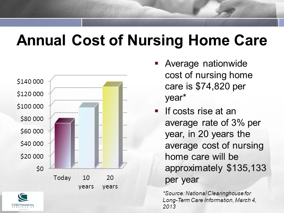 Annual Cost of Nursing Home Care  Average nationwide cost of nursing home care is $74,820 per year*  If costs rise at an average rate of 3% per year, in 20 years the average cost of nursing home care will be approximately $135,133 per year *Source: National Clearinghouse for Long-Term Care Information, March 4, 2013