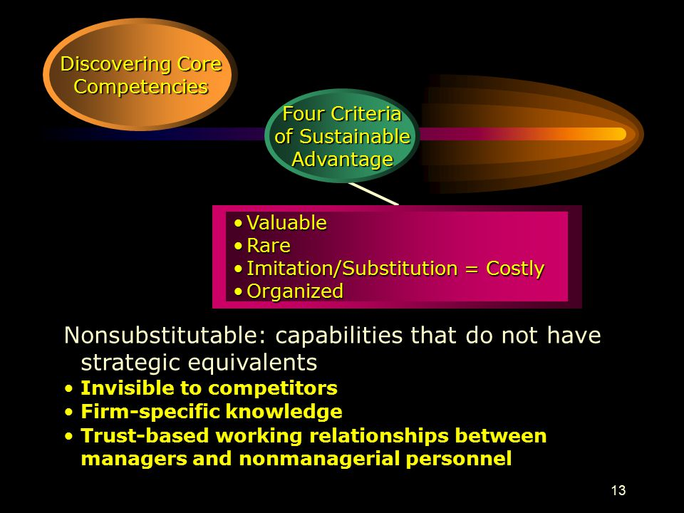 13 Four Criteria of Sustainable Advantage ValuableValuable RareRare Imitation/Substitution = CostlyImitation/Substitution = Costly OrganizedOrganized Discovering Core Competencies Nonsubstitutable: capabilities that do not have strategic equivalents Invisible to competitors Firm-specific knowledge Trust-based working relationships between managers and nonmanagerial personnel