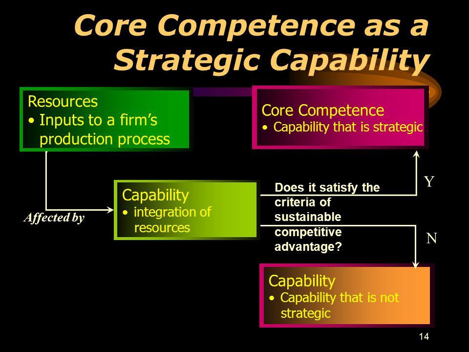 14 Core Competence as a Strategic Capability Resources Inputs to a firm's production process Capability Capability that is not strategic Core Competence Capability that is strategic Affected by Does it satisfy the criteria of sustainable competitive advantage.