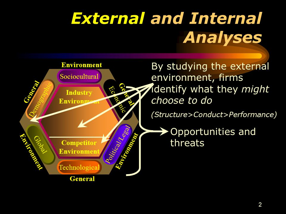 2 External and Internal Analyses General Environment General Environment General Environment Sociocultural Global Technological Political/Legal Demographic Economic Industry Environment Competitor Environment By studying the external environment, firms identify what they might choose to do (Structure>Conduct>Performance) Opportunities and threats