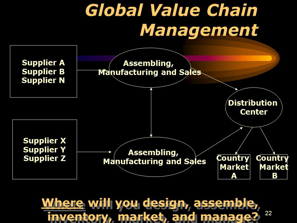 22 Global Value Chain Management Assembling, Manufacturing and Sales Assembling, Manufacturing and Sales Distribution Center Country Market A Country Market B Supplier A Supplier B Supplier N Supplier X Supplier Y Supplier Z Where will you design, assemble, inventory, market, and manage