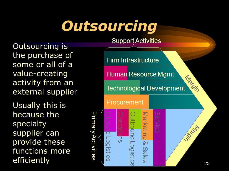 23 Outsourcing Outsourcing is the purchase of some or all of a value-creating activity from an external supplier Usually this is because the specialty supplier can provide these functions more efficiently Margin Primary Activities Support Activities Service Marketing & Sales Outbound Logistics Operations Inbound Logistics Firm InfrastructureHuman Resource Mgmt.Technological Development Procurement