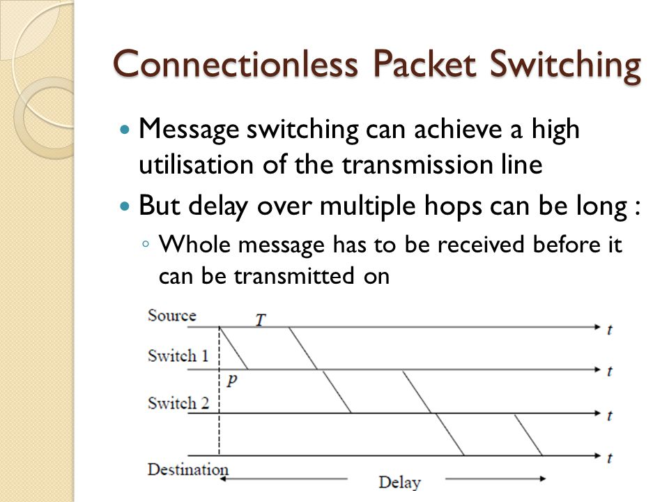 Connectionless Packet Switching Message switching can achieve a high utilisation of the transmission line But delay over multiple hops can be long : ◦ Whole message has to be received before it can be transmitted on