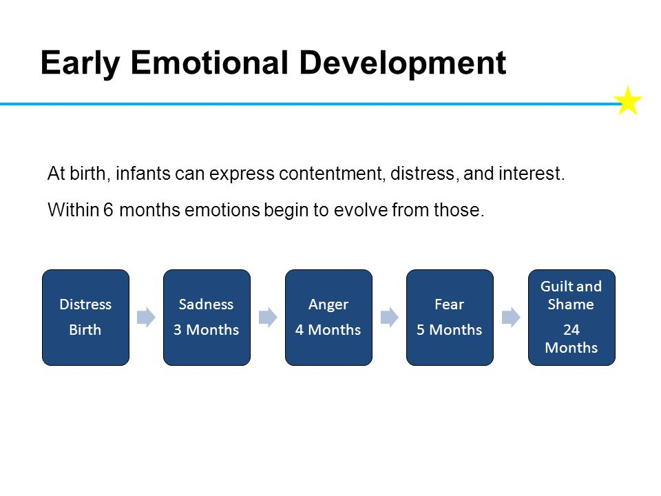 Distress Birth Sadness 3 Months Anger 4 Months Fear 5 Months Guilt and Shame 24 Months Early Emotional Development At birth, infants can express contentment, distress, and interest.