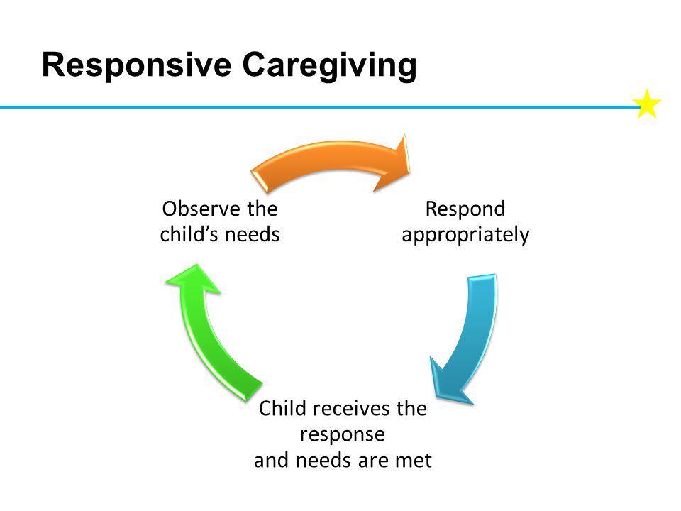 Responsive Caregiving Respond appropriately Child receives the response and needs are met Observe the child's needs