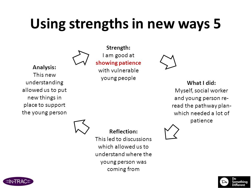 Using strengths in new ways 5 Strength: I am good at showing patience with vulnerable young people What I did: Myself, social worker and young person re- read the pathway plan- which needed a lot of patience Reflection: This led to discussions which allowed us to understand where the young person was coming from Analysis: This new understanding allowed us to put new things in place to support the young person