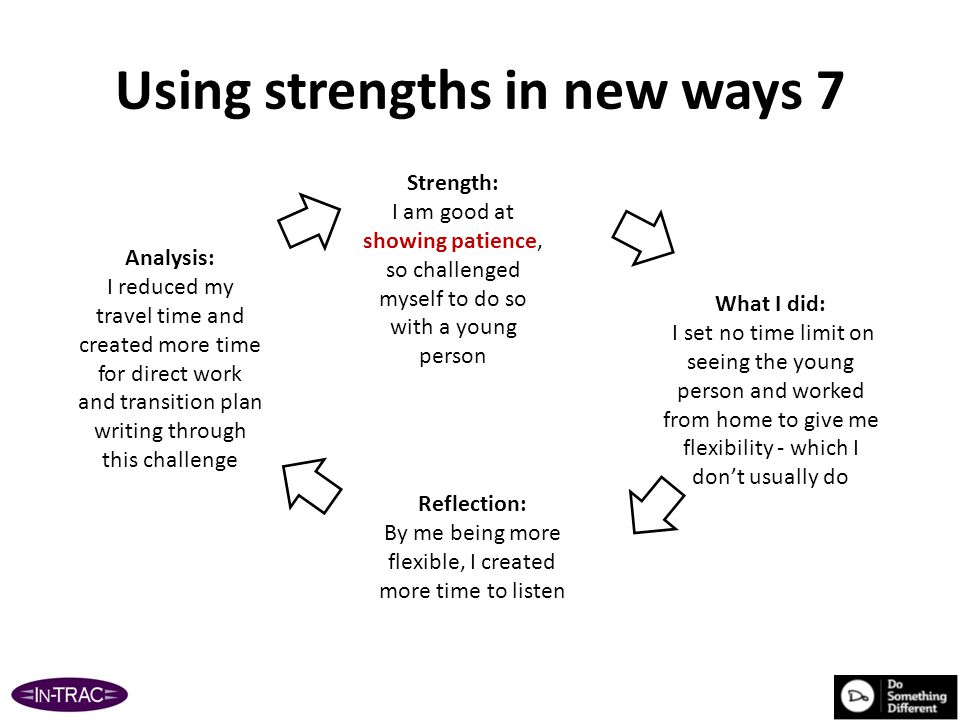 Using strengths in new ways 7 Strength: I am good at showing patience, so challenged myself to do so with a young person What I did: I set no time limit on seeing the young person and worked from home to give me flexibility - which I don't usually do Reflection: By me being more flexible, I created more time to listen Analysis: I reduced my travel time and created more time for direct work and transition plan writing through this challenge