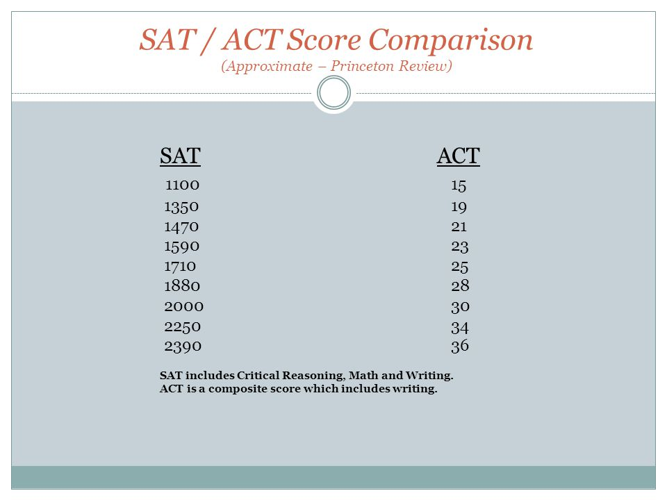 SAT / ACT Score Comparison (Approximate – Princeton Review) SAT ACT SAT includes Critical Reasoning, Math and Writing.