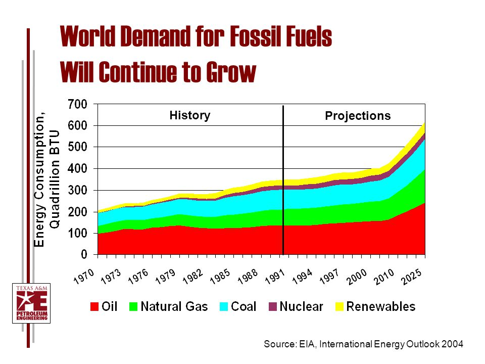 World Demand for Fossil Fuels Will Continue to Grow Source: EIA, International Energy Outlook 2004 History Projections