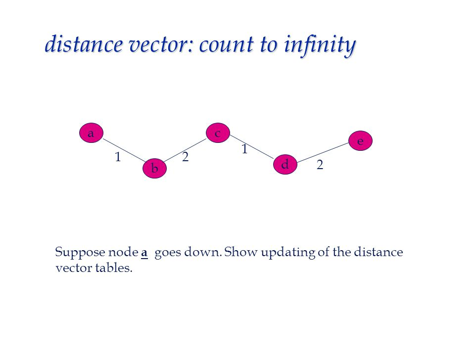 distance vector: count to infinity b ac d e Suppose node a goes down.