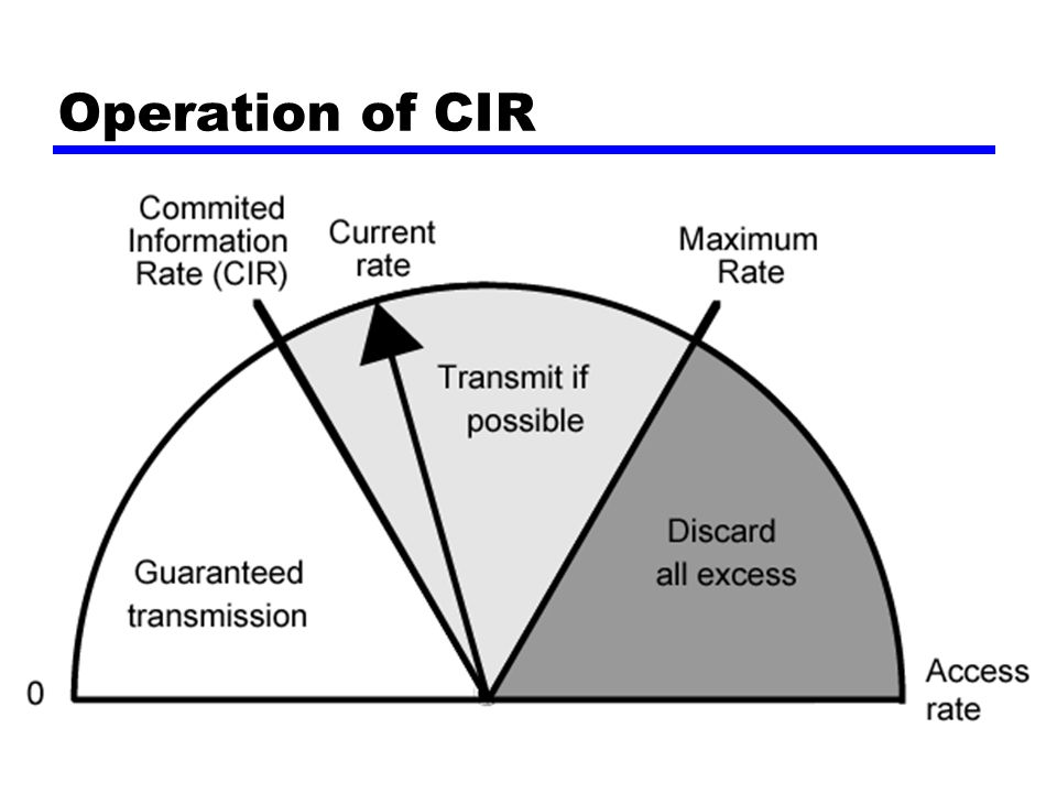 Operation of CIR