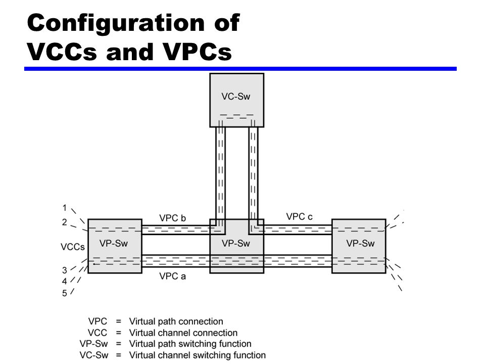 Configuration of VCCs and VPCs