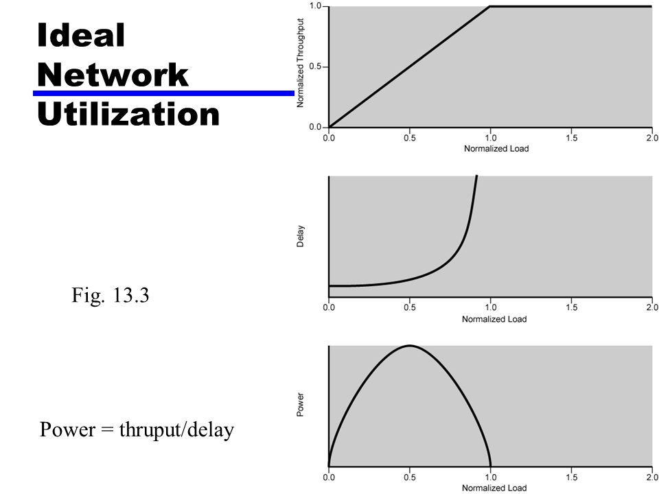 Ideal Network Utilization Power = thruput/delay Fig. 13.3