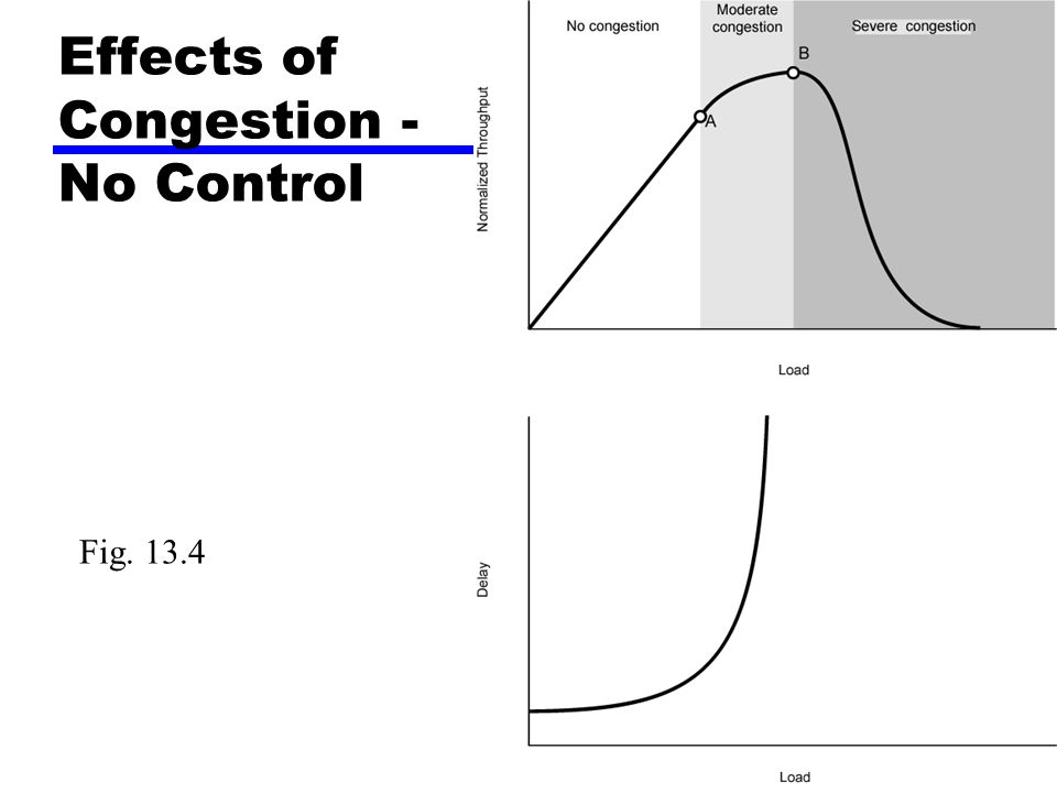 Effects of Congestion - No Control Fig. 13.4