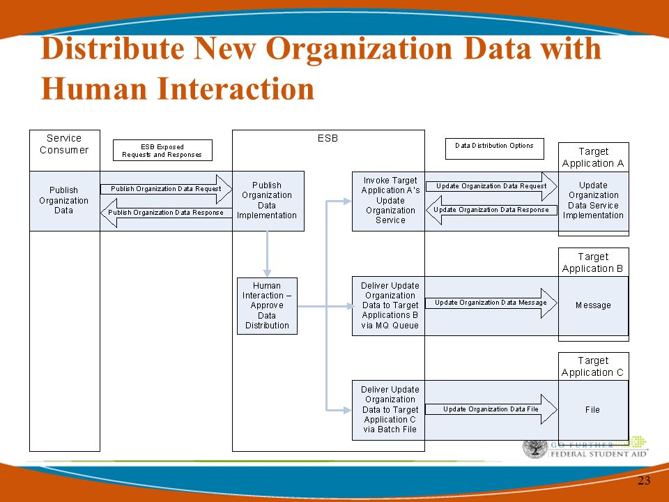 23 Distribute New Organization Data with Human Interaction