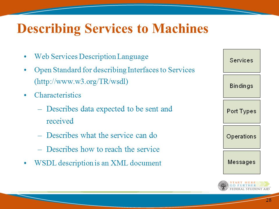 28 Describing Services to Machines Web Services Description Language Open Standard for describing Interfaces to Services (  Characteristics –Describes data expected to be sent and received –Describes what the service can do –Describes how to reach the service WSDL description is an XML document