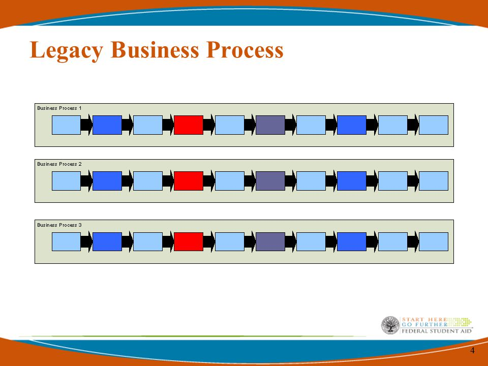4 Legacy Business Process