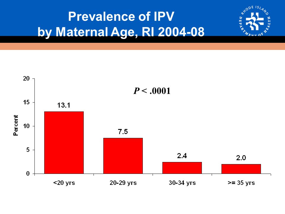 Prevalence of IPV by Maternal Age, RI P <.0001
