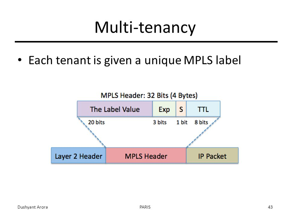 Multi-tenancy Each tenant is given a unique MPLS label Dushyant AroraPARIS43