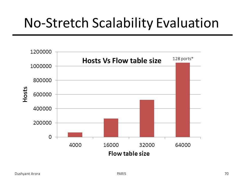 No-Stretch Scalability Evaluation Dushyant AroraPARIS ports*