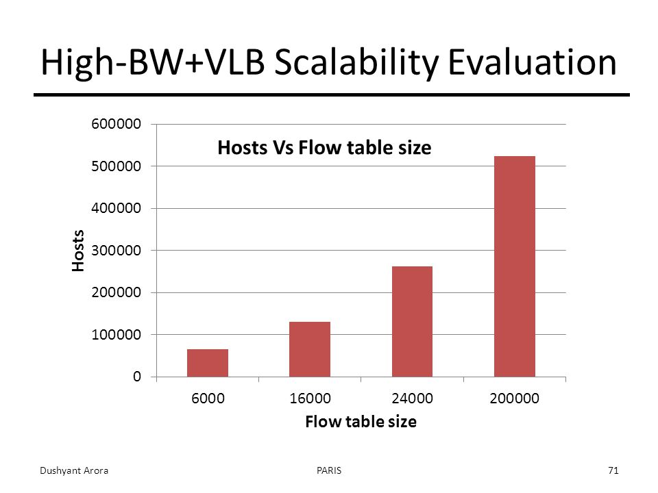 High-BW+VLB Scalability Evaluation Dushyant AroraPARIS71