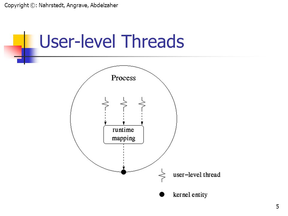 Copyright ©: Nahrstedt, Angrave, Abdelzaher 4 Implementing Threads in User Space (Old Linux) A user-level threads package