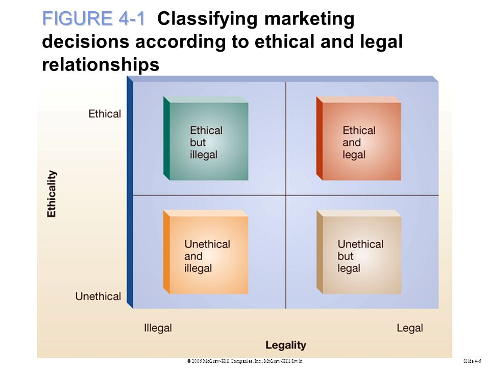 © 2006 McGraw-Hill Companies, Inc., McGraw-Hill/IrwinSlide 4-6 FIGURE 4-1 FIGURE 4-1 Classifying marketing decisions according to ethical and legal relationships
