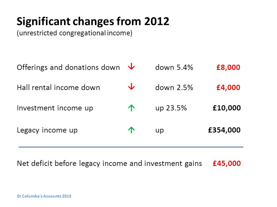 Significant changes from 2012 (unrestricted congregational income) Offerings and donations down  down 5.4% £8,000 Hall rental income down  down 2.5% £4,000 Investment income up  up 23.5% £10,000 Legacy income up  up £354,000 Net deficit before legacy income and investment gains £45,000 St Columba s Accounts 2013
