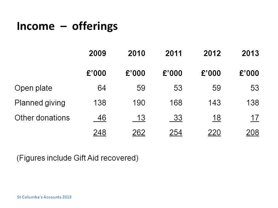 Income – offerings £'000 Open plate Planned giving Other donations (Figures include Gift Aid recovered) St Columba s Accounts 2013