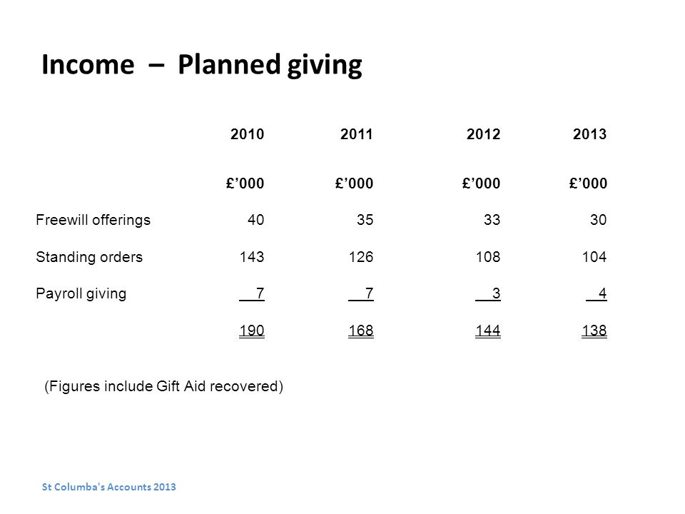 Income – Planned giving £'000 Freewill offerings Standing orders Payroll giving (Figures include Gift Aid recovered) St Columba s Accounts 2013