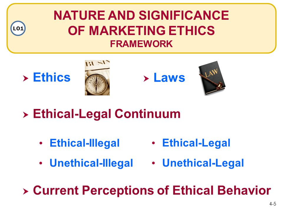  Ethics Ethics NATURE AND SIGNIFICANCE OF MARKETING ETHICS FRAMEWORK LO1  Laws Laws Ethical-Illegal Unethical-Illegal Ethical-Legal Unethical-Legal  Ethical-Legal Continuum  Current Perceptions of Ethical Behavior 4-5
