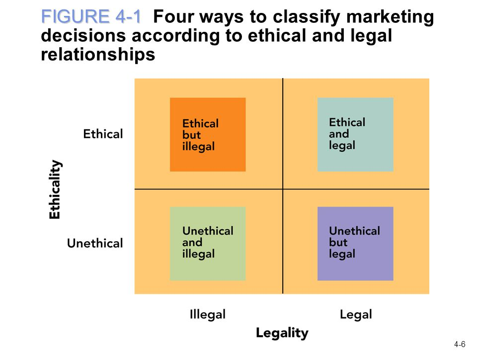 FIGURE 4-1 FIGURE 4-1 Four ways to classify marketing decisions according to ethical and legal relationships 4-6