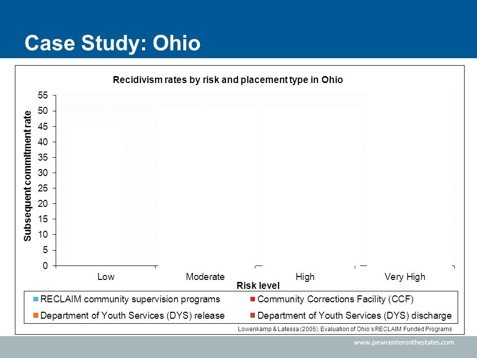 Case Study: Ohio Lowenkamp & Latessa (2005).