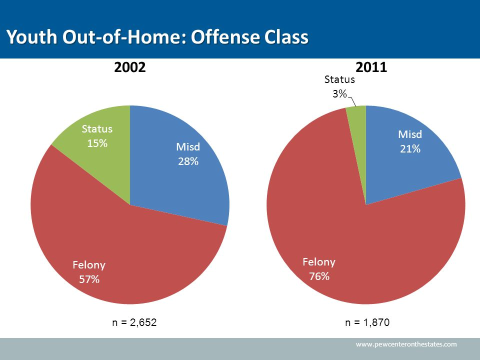 Youth Out-of-Home: Offense Class n = 2,652n = 1,870