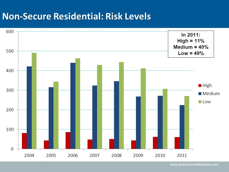Non-Secure Residential: Risk Levels