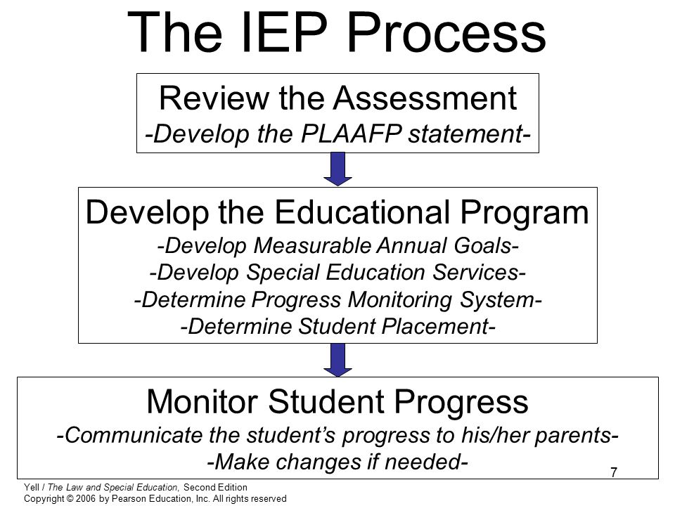 7 The IEP Process Review the Assessment -Develop the PLAAFP statement- Develop the Educational Program -Develop Measurable Annual Goals- -Develop Special Education Services- -Determine Progress Monitoring System- -Determine Student Placement- Monitor Student Progress -Communicate the student's progress to his/her parents- -Make changes if needed- Yell / The Law and Special Education, Second Edition Copyright © 2006 by Pearson Education, Inc.