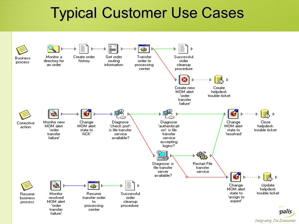 Integrating The Datacenter Typical Customer Use Cases