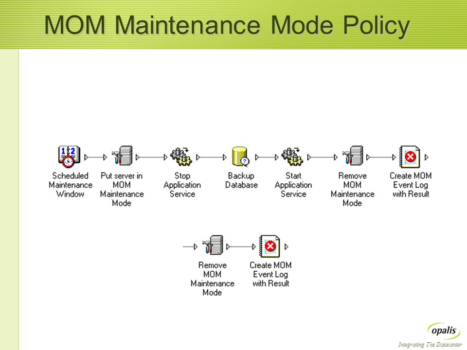 Integrating The Datacenter MOM Maintenance Mode Policy