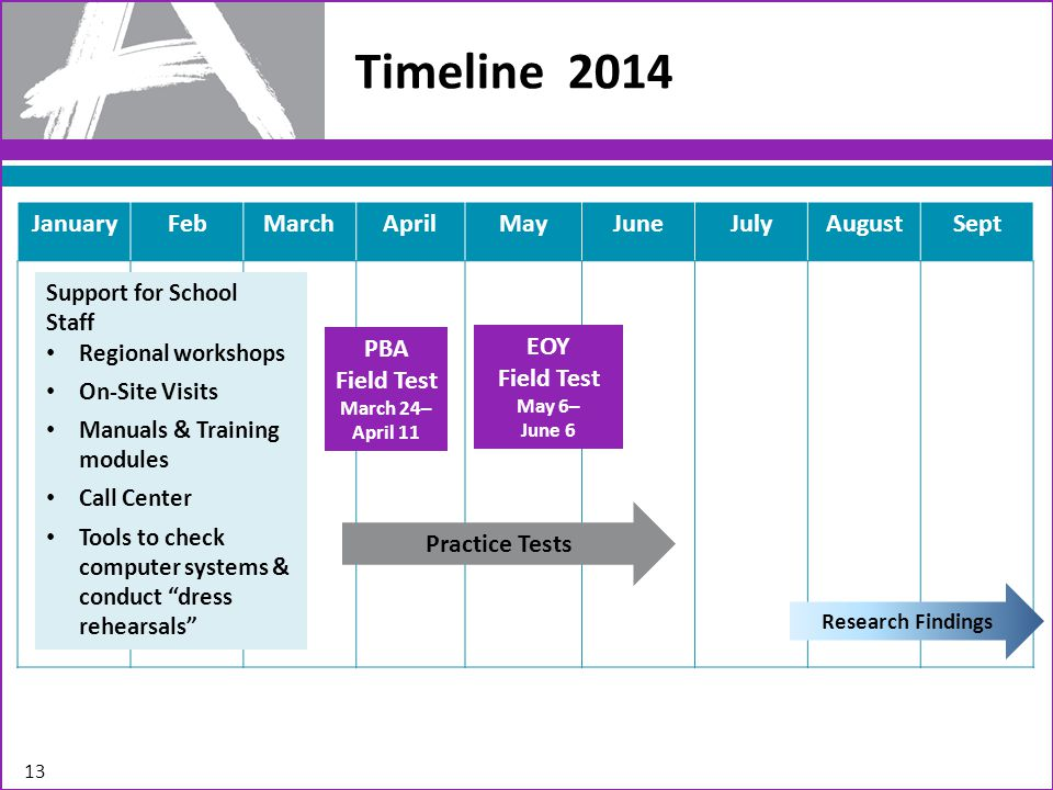 Timeline JanuaryFebMarchAprilMayJuneJulyAugustSept Support for School Staff Regional workshops On-Site Visits Manuals & Training modules Call Center Tools to check computer systems & conduct dress rehearsals Practice Tests EOY Field Test May 6– June 6 Research Findings PBA Field Test March 24– April 11