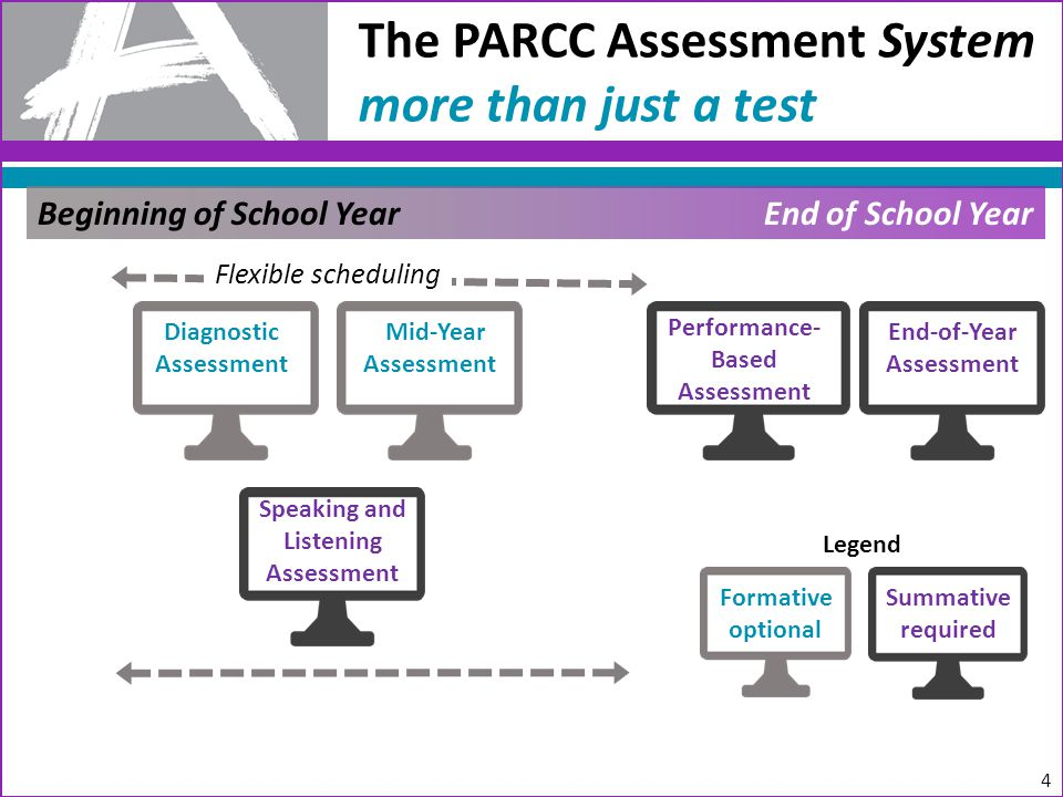 The PARCC Assessment System more than just a test Beginning of School YearEnd of School Year Diagnostic Assessment Mid-Year Assessment Performance- Based Assessment End-of-Year Assessment Speaking and Listening Assessment Formative optional Summative required Flexible scheduling 4 Legend