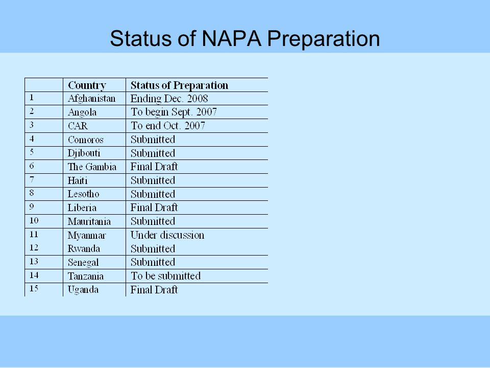 Status of NAPA Preparation