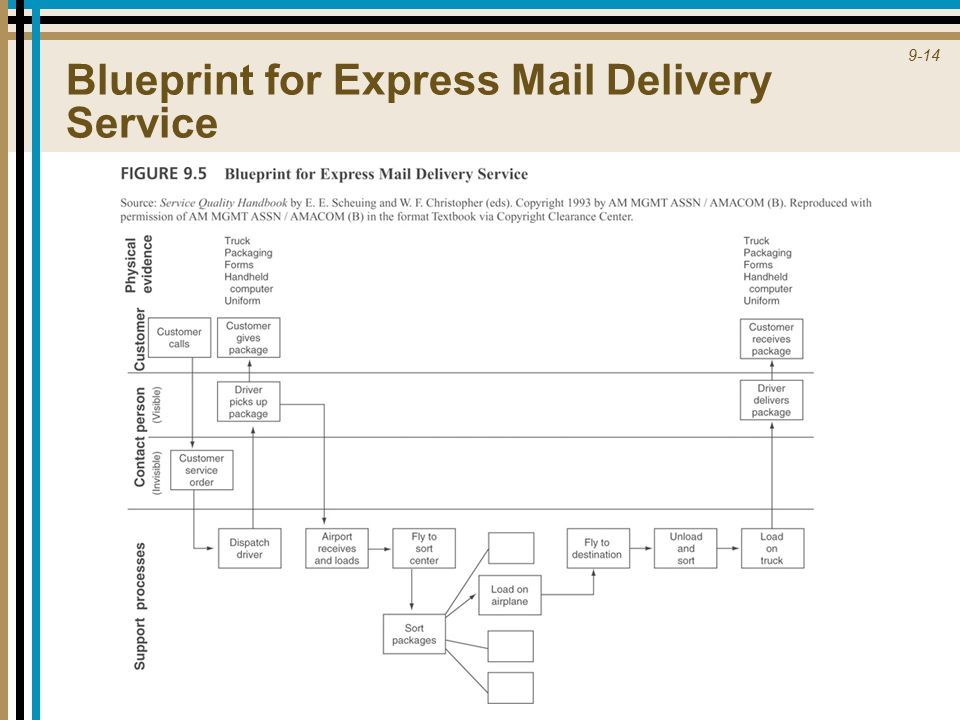 9 1 part 4 aligning service design and standards ppt download 14 9 14 blueprint for express mail delivery service malvernweather Gallery