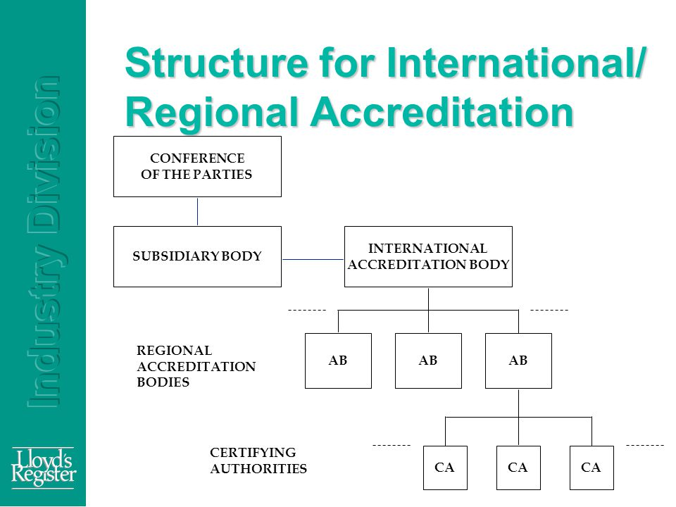 Structure for International/ Regional Accreditation INTERNATIONAL ACCREDITATION BODY AB CA REGIONAL ACCREDITATION BODIES CERTIFYING AUTHORITIES CONFERENCE OF THE PARTIES SUBSIDIARY BODY