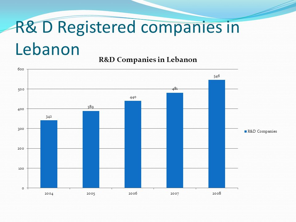 R& D Registered companies in Lebanon