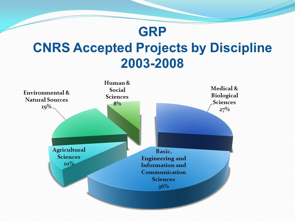 GRP CNRS Accepted Projects by Discipline