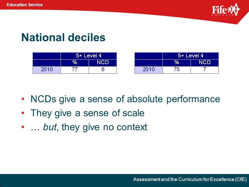 Education Service Assessment and the Curriculum for Excellence (CfE) National deciles NCDs give a sense of absolute performance They give a sense of scale … but, they give no context