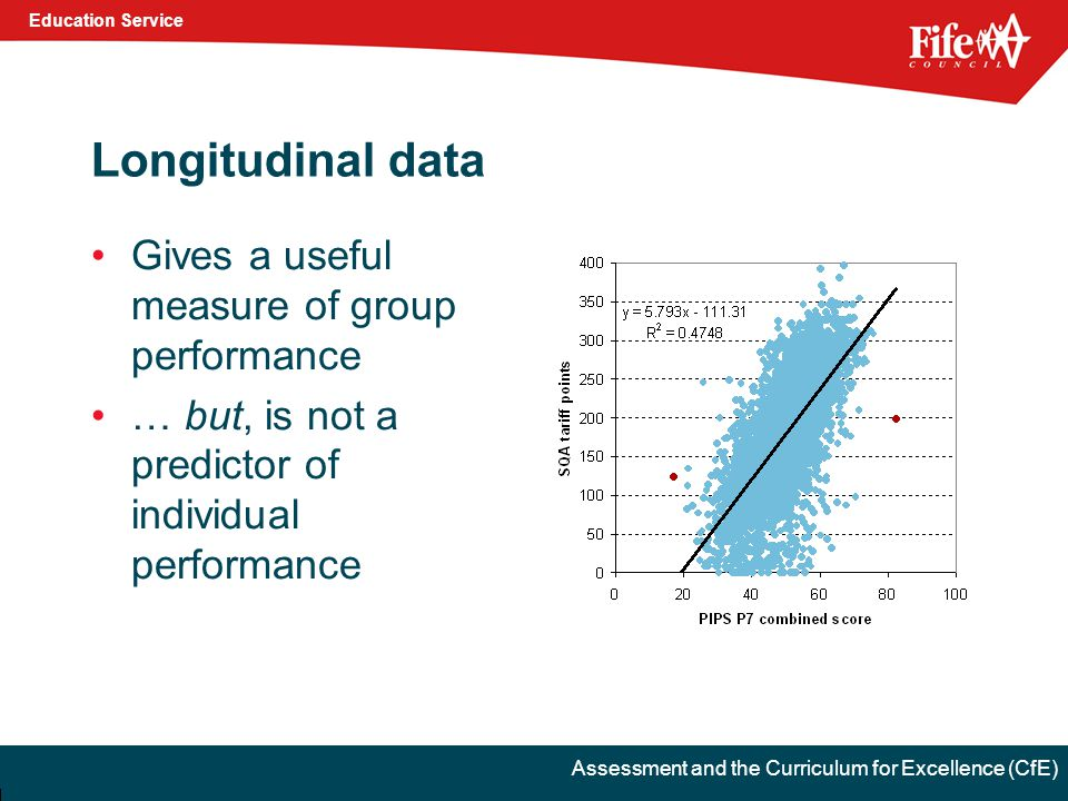 Education Service Assessment and the Curriculum for Excellence (CfE) Longitudinal data Gives a useful measure of group performance … but, is not a predictor of individual performance