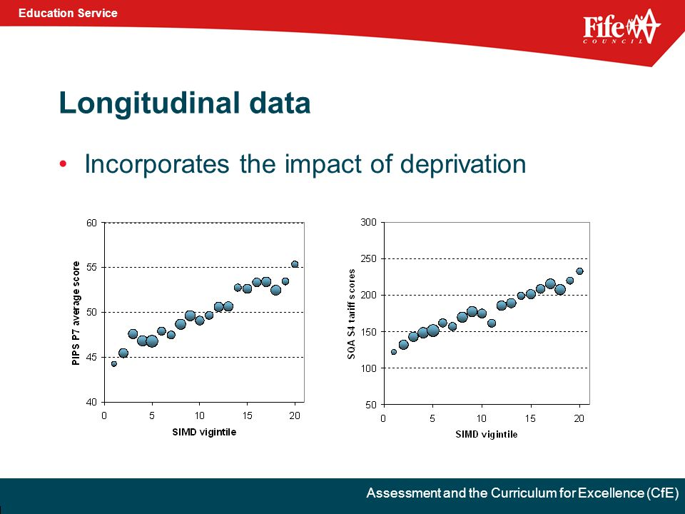 Education Service Assessment and the Curriculum for Excellence (CfE) Longitudinal data Incorporates the impact of deprivation